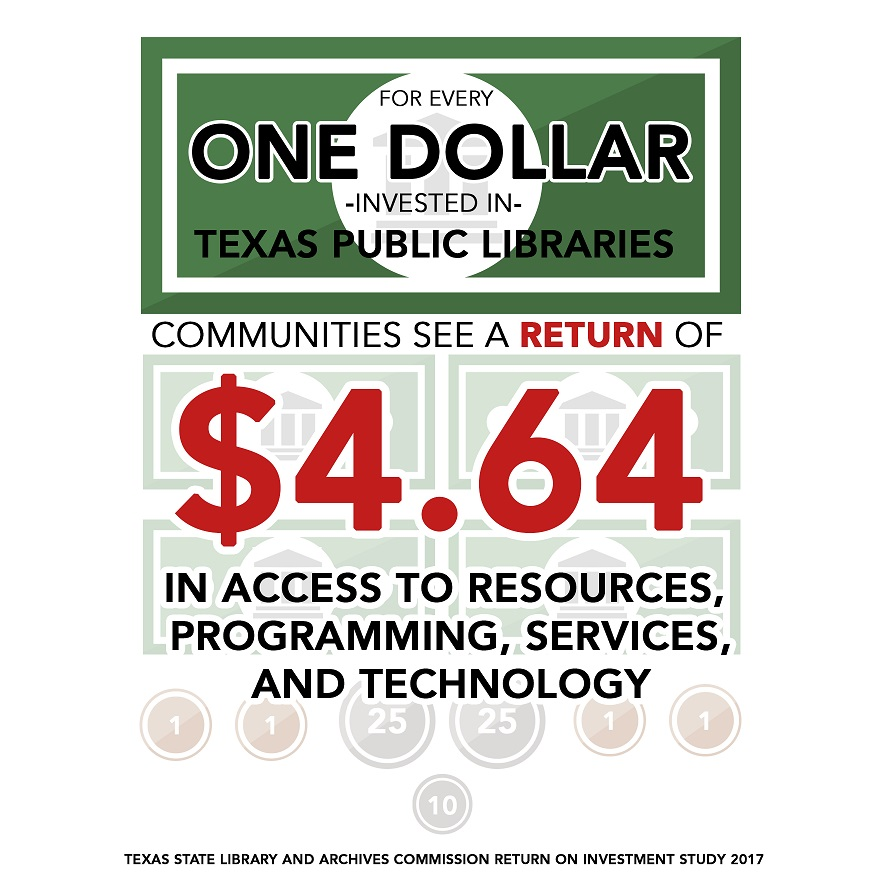 For every one dollar invested in Texas public libraries, communities see a return of $4.64 in access to resources, programming, services, and technology; Texas State Library and Archives Commission Return on Investment Study 2017